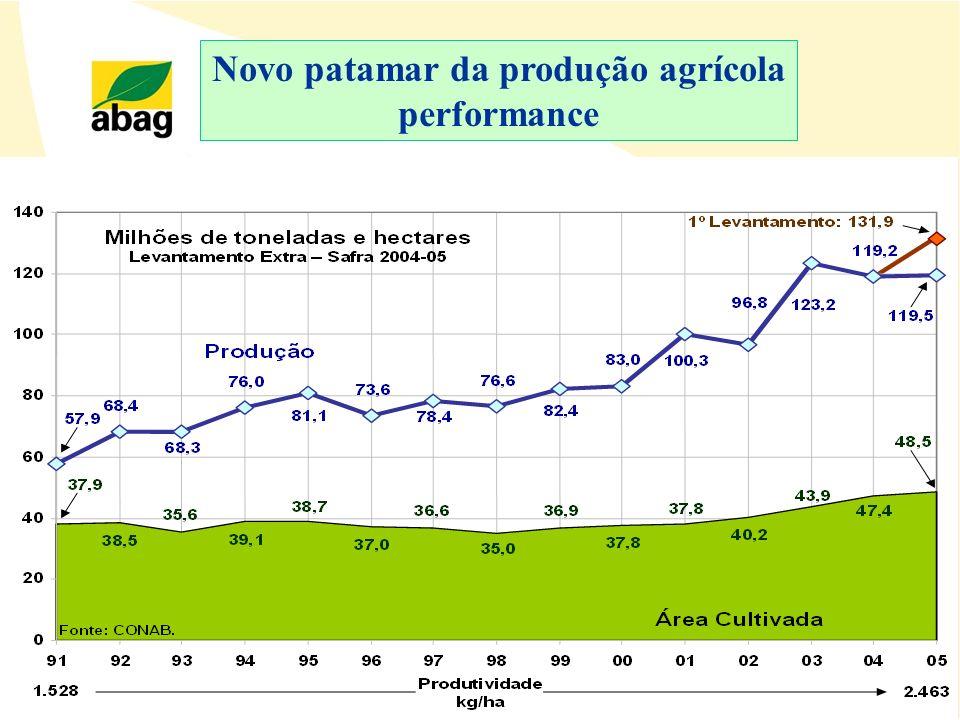 Novo patamar da produção agrícola performance