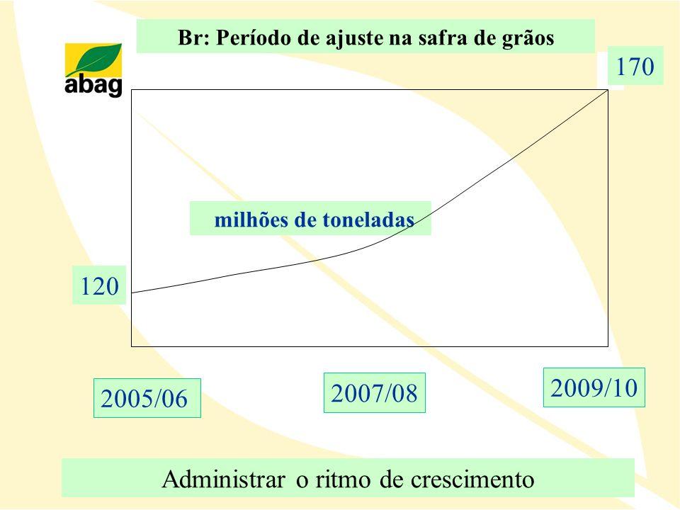 Br: Período de ajuste na safra de grãos 2005/06 2009/10 120 170 milhões de toneladas 2007/08 Administrar o ritmo de crescimento