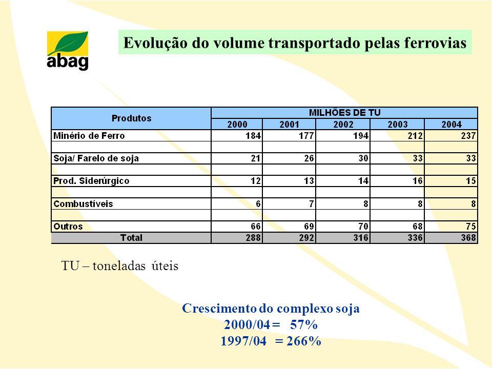 Crescimento do complexo soja 2000/04 = 57% 1997/04 = 266% Evolução do volume transportado pelas ferrovias TU – toneladas úteis