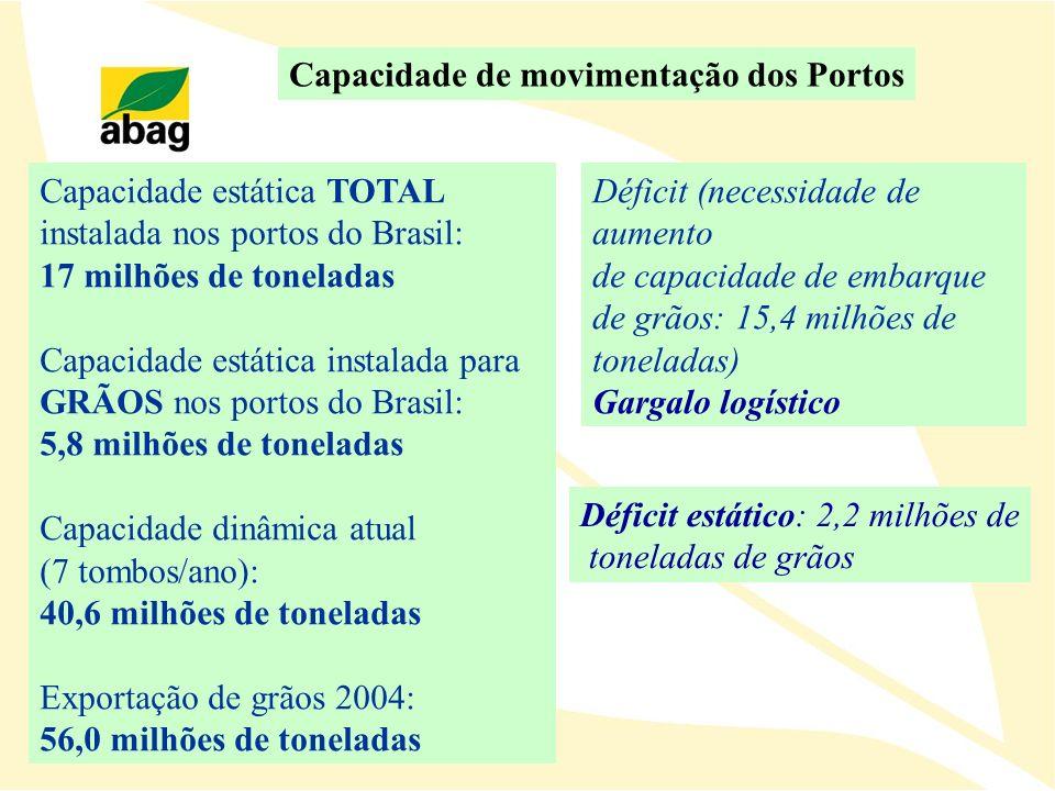 Capacidade estática TOTAL instalada nos portos do Brasil: 17 milhões de toneladas Capacidade estática instalada para GRÃOS nos portos do Brasil: 5,8 m