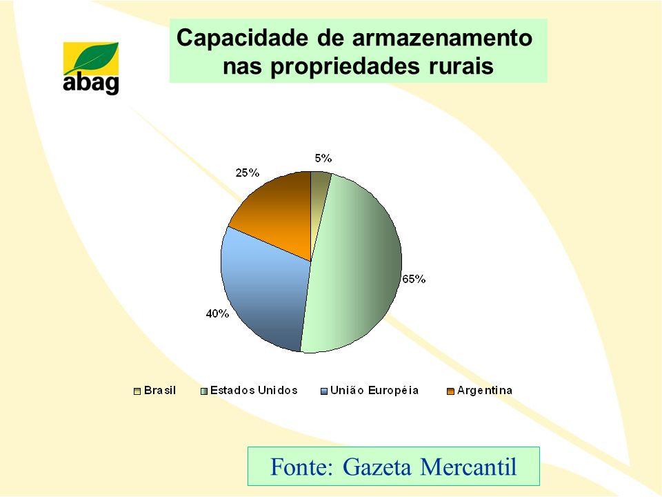 Capacidade de armazenamento nas propriedades rurais Fonte: Gazeta Mercantil