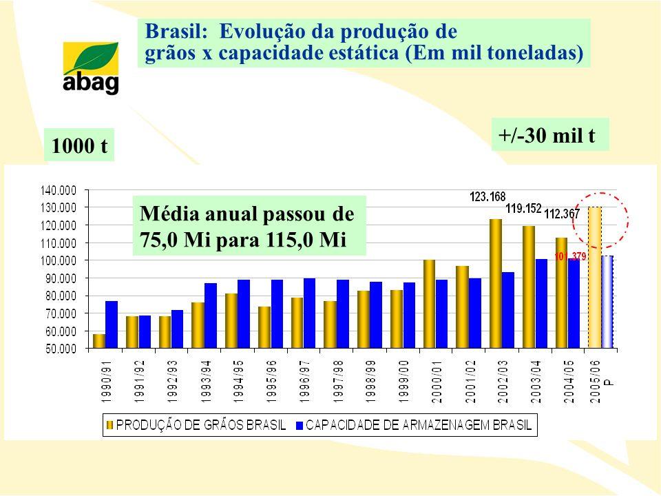 Média anual passou de 75,0 Mi para 115,0 Mi +/-30 mil t Brasil: Evolução da produção de grãos x capacidade estática (Em mil toneladas) 1000 t
