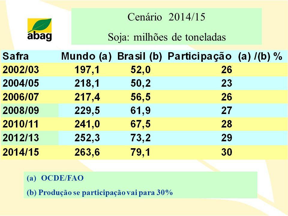 Cenário 2014/15 Soja: milhões de toneladas (a)OCDE/FAO (b) Produção se participação vai para 30%