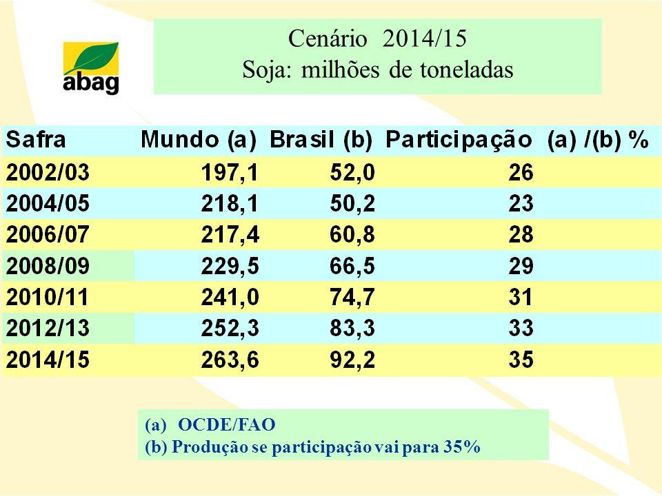 Cenário 2014/15 Soja: milhões de toneladas (a)OCDE/FAO (b) Produção se participação vai para 35%