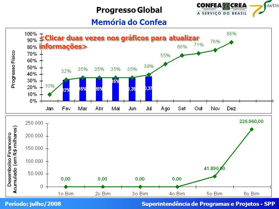 Superintendência de Programas e Projetos - SPP Período: julho/2008 Progresso Global Memória do Confea Desembolso Financeiro Acumulado (em R$ milhares)