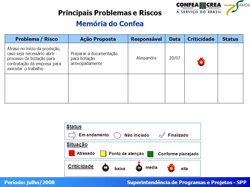 Superintendência de Programas e Projetos - SPP Período: julho/2008 Problema / RiscoAção PropostaResponsávelDataCriticidadeStatus Atraso no início da p