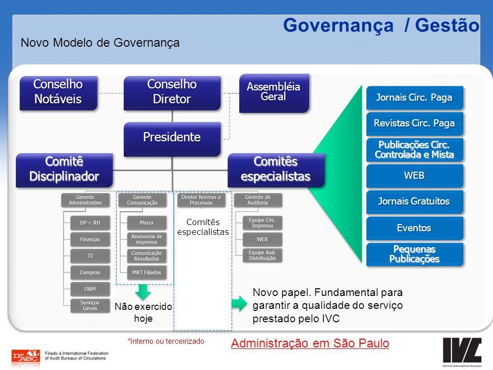 Governança / Gestão Novo Modelo de Governança Conselho Diretor PresidentePresidente Comitê Disciplinador Comitês especialistas Jornais Circ. Paga WEBW