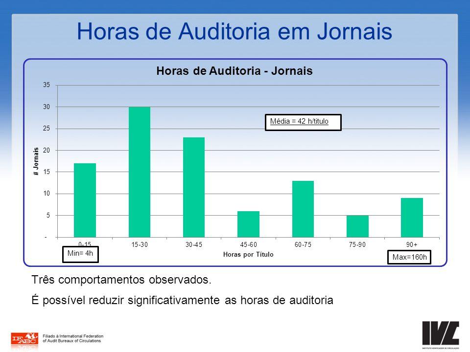 Horas de Auditoria em Jornais Três comportamentos observados. É possível reduzir significativamente as horas de auditoria