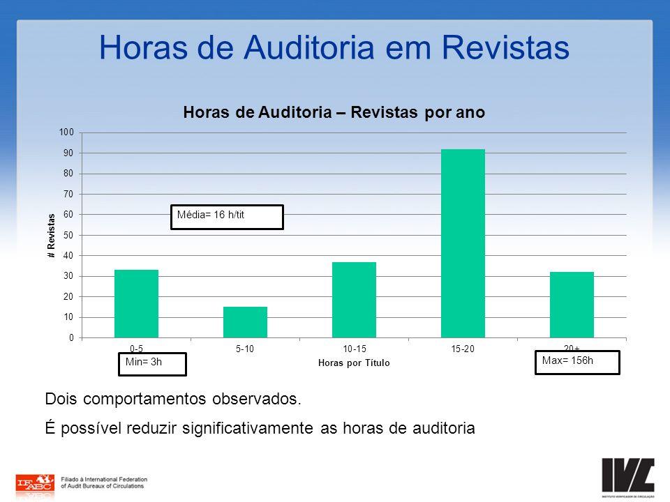 Horas de Auditoria em Revistas Dois comportamentos observados. É possível reduzir significativamente as horas de auditoria