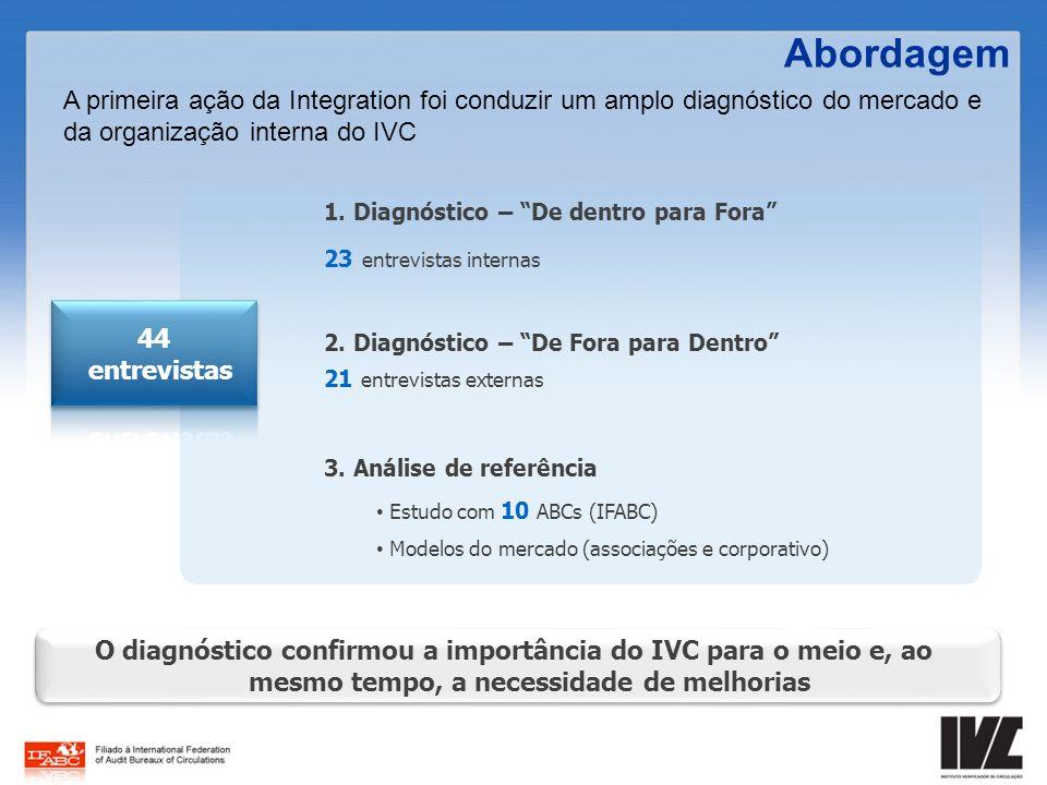 A primeira ação da Integration foi conduzir um amplo diagnóstico do mercado e da organização interna do IVC Abordagem O diagnóstico confirmou a import