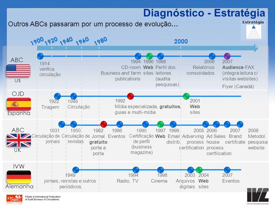 Estratégia Outros ABCs passaram por um processo de evolução… Diagnóstico - Estratégia ABC UK 1990 Certificação de perfil (business magazine) 1986 Even