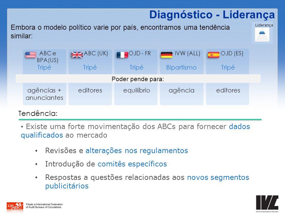 Embora o modelo político varie por país, encontramos uma tendência similar: Diagnóstico - Liderança Existe uma forte movimentação dos ABCs para fornec
