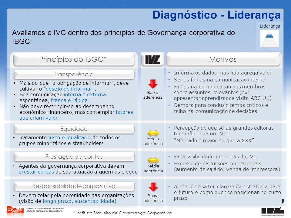 Avaliamos o IVC dentro dos princípios de Governança corporativa do IBGC: Liderança Diagnóstico - Liderança Informa os dados mas não agrega valor Séria