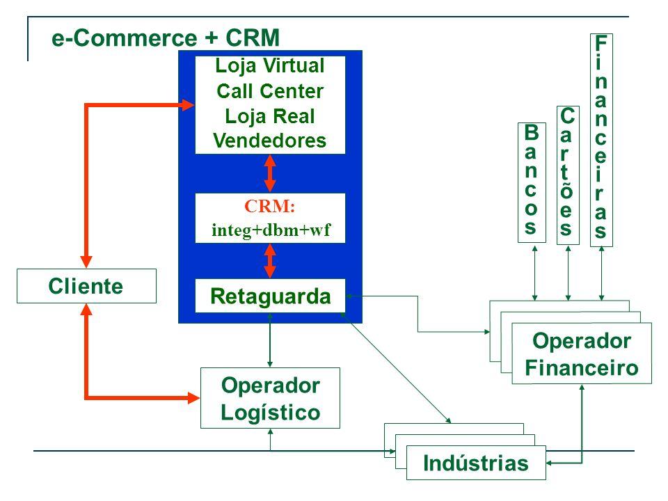 e-Commerce + CRM Cliente Operador Logístico Retaguarda Loja Virtual Call Center Loja Real Vendedores Indústrias Operador Financeiro BancosBancos Cartõ