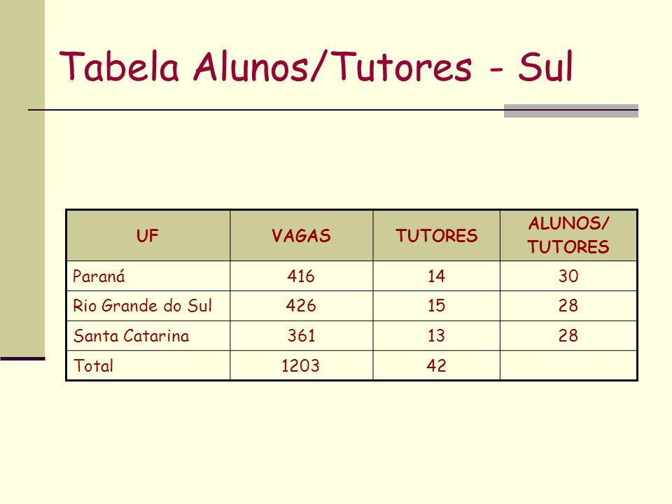 Tabela Alunos/Tutores - Sul UFVAGASTUTORES ALUNOS/ TUTORES Paraná4161430 Rio Grande do Sul4261528 Santa Catarina3611328 Total120342