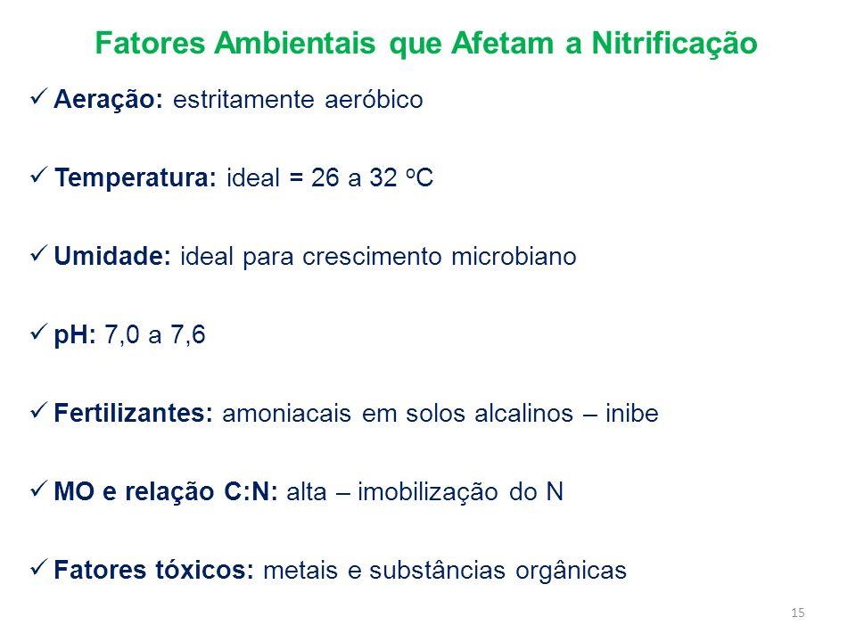 Fatores Ambientais que Afetam a Nitrificação Aeração: estritamente aeróbico Temperatura: ideal = 26 a 32 o C Umidade: ideal para crescimento microbian
