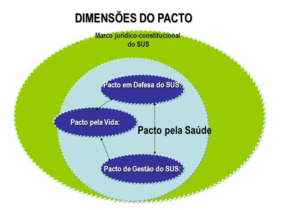 Prioridades Marco jurídico-constitucional do SUS Pacto pela Saúde Pacto em Defesa do SUS: Pacto de Gestão do SUS: Pacto pela Vida: DIMENSÕES DO PACTO