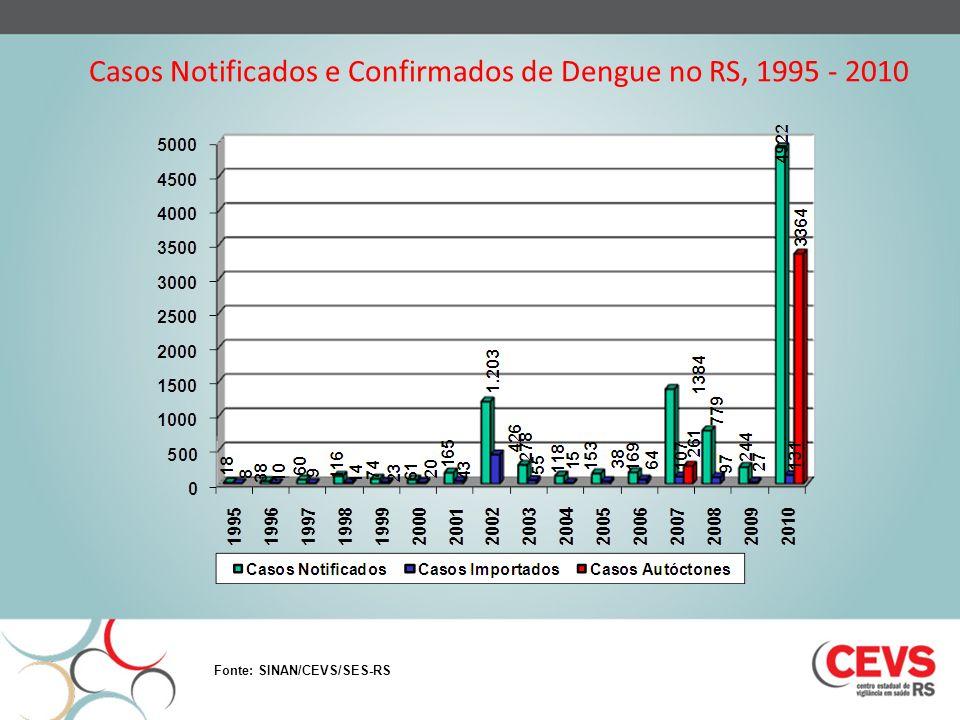 Casos Notificados e Confirmados de Dengue no RS, 1995 - 2010 Fonte: SINAN/CEVS/SES-RS
