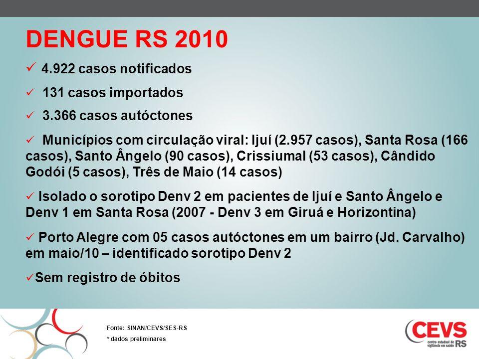 DENGUE RS 2010 4.922 casos notificados 131 casos importados 3.366 casos autóctones Municípios com circulação viral: Ijuí (2.957 casos), Santa Rosa (16