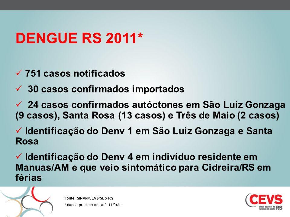 DENGUE RS 2011* 751 casos notificados 30 casos confirmados importados 24 casos confirmados autóctones em São Luiz Gonzaga (9 casos), Santa Rosa (13 ca