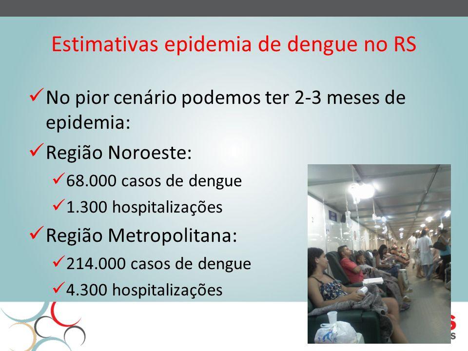 Estimativas epidemia de dengue no RS No pior cenário podemos ter 2-3 meses de epidemia: Região Noroeste: 68.000 casos de dengue 1.300 hospitalizações