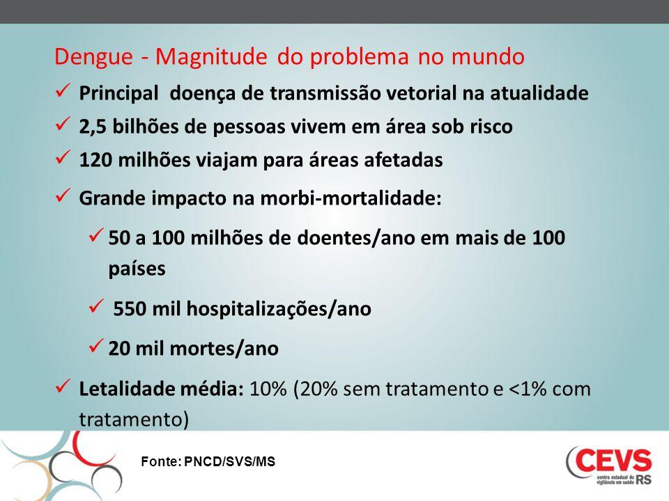 Dengue - Magnitude do problema no mundo Principal doença de transmissão vetorial na atualidade 2,5 bilhões de pessoas vivem em área sob risco 120 milh