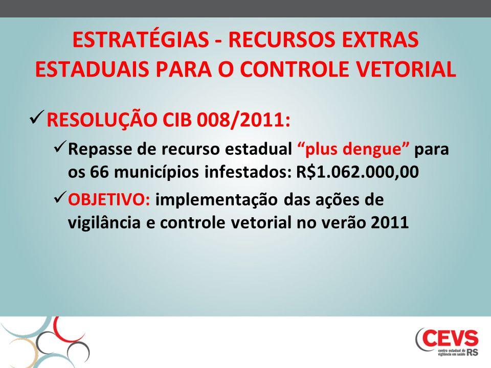 ESTRATÉGIAS - RECURSOS EXTRAS ESTADUAIS PARA O CONTROLE VETORIAL RESOLUÇÃO CIB 008/2011: Repasse de recurso estadual plus dengue para os 66 municípios