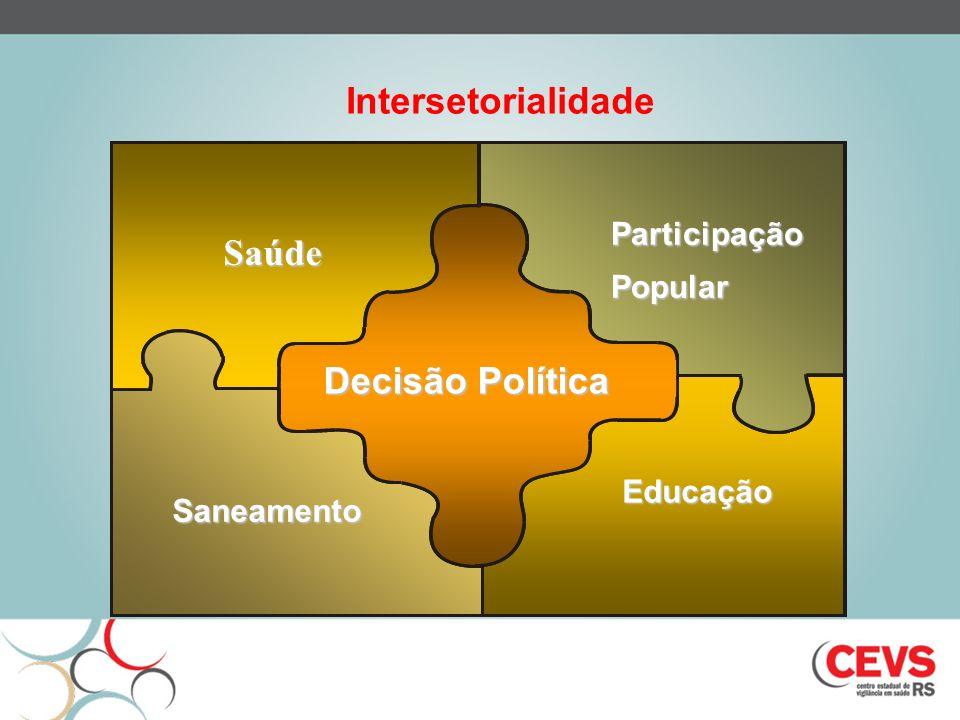 Saúde Decisão Política ParticipaçãoPopular Saneamento Educação Intersetorialidade