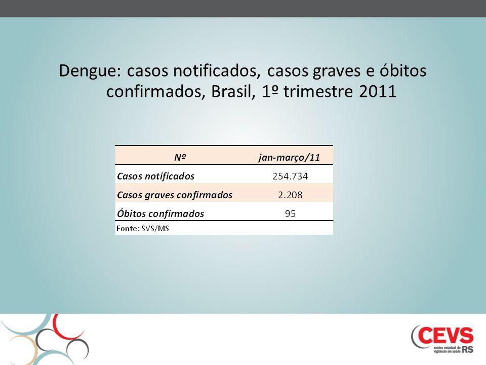 Dengue: casos notificados, casos graves e óbitos confirmados, Brasil, 1º trimestre 2011 Fonte: PNCD/SVS/MS