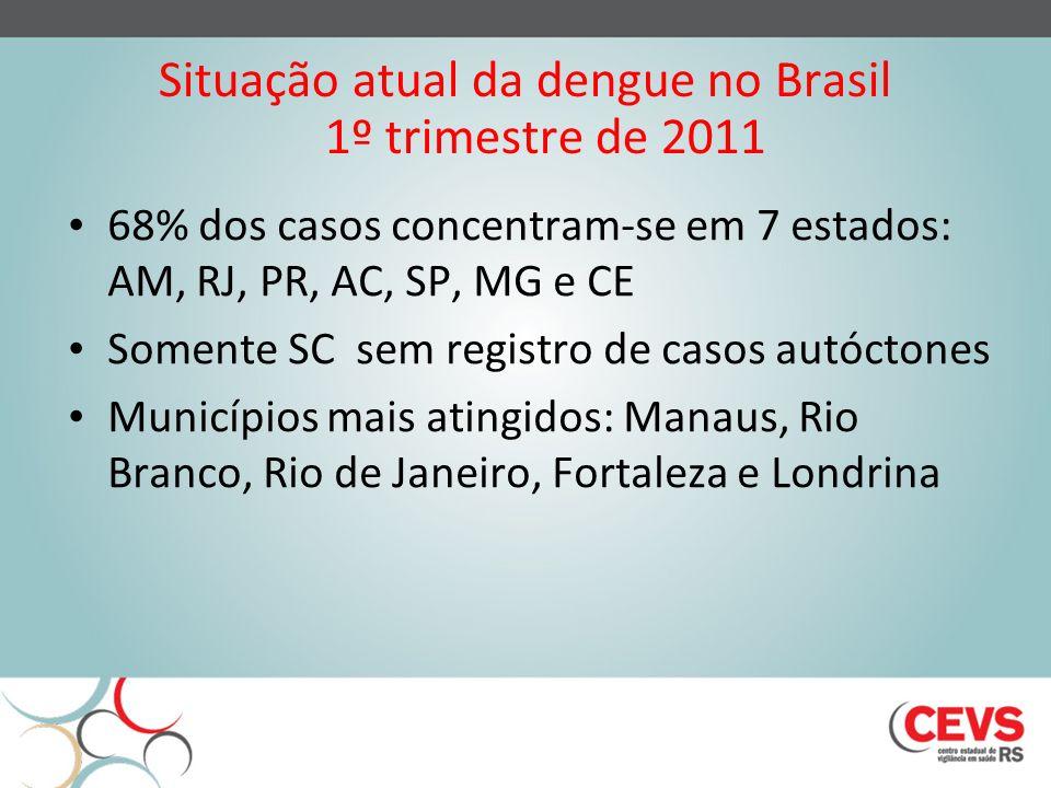 Situação atual da dengue no Brasil 1º trimestre de 2011 Sorotipos identificados em 610 amostras – Sorotipo 1: 73,1% (predominante) – Sorotipo 2: 12,9% – Sorotipo 3: 1,5% – Sorotipo 4: 12,4% (identificado em RO, AM, PA, BA, PE, RJ, PI, SP e RS – caso importado de Manaus/AM) Fonte: PNCD/SVS/MS