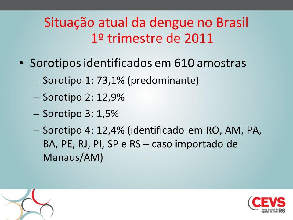 Situação atual da dengue no Brasil 1º trimestre de 2011 Sorotipos identificados em 610 amostras – Sorotipo 1: 73,1% (predominante) – Sorotipo 2: 12,9%