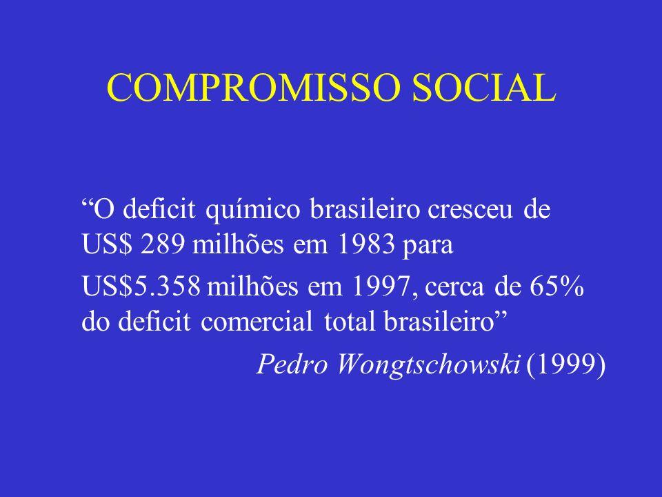 COMPROMISSO SOCIAL O deficit químico brasileiro cresceu de US$ 289 milhões em 1983 para US$5.358 milhões em 1997, cerca de 65% do deficit comercial to