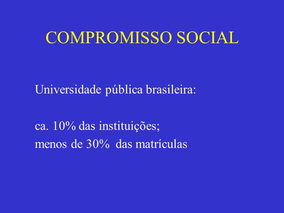 COMPROMISSO SOCIAL Universidade pública brasileira: ca. 10% das instituições; menos de 30% das matrículas