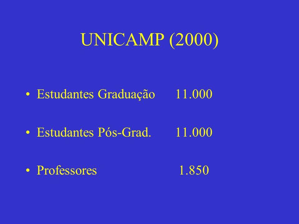 UNICAMP (2000) Estudantes Graduação11.000 Estudantes Pós-Grad.11.000 Professores 1.850
