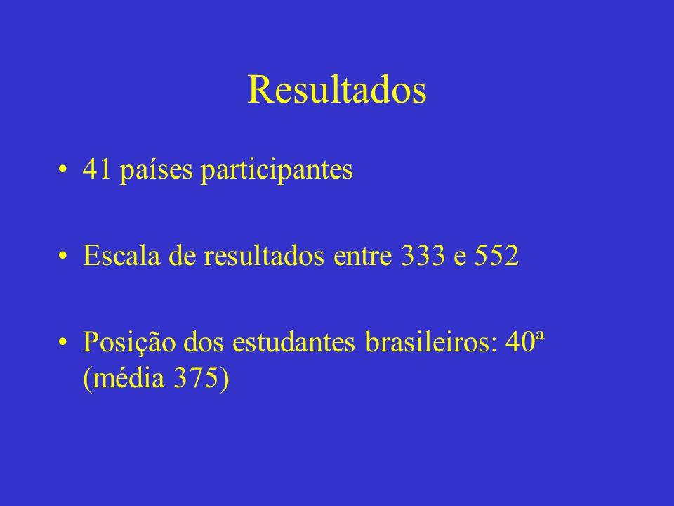 Resultados 41 países participantes Escala de resultados entre 333 e 552 Posição dos estudantes brasileiros: 40ª (média 375)