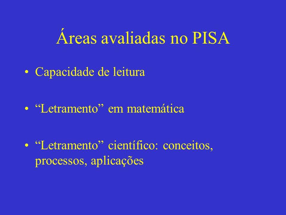 Áreas avaliadas no PISA Capacidade de leitura Letramento em matemática Letramento científico: conceitos, processos, aplicações