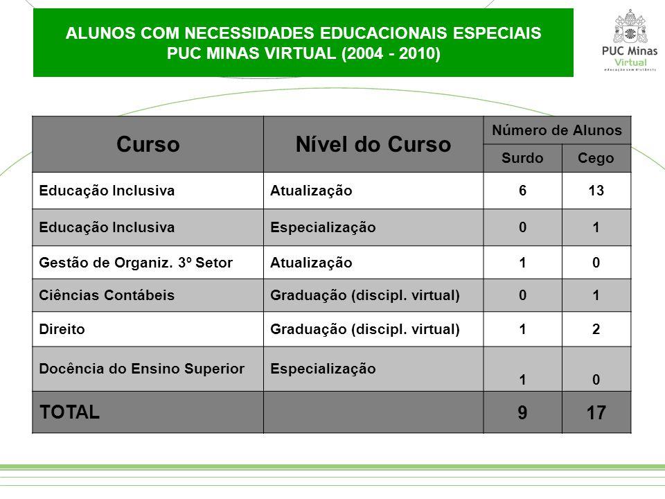 ALUNOS COM NECESSIDADES EDUCACIONAIS ESPECIAIS PUC MINAS VIRTUAL (2004 - 2010) CursoNível do Curso Número de Alunos SurdoCego Educação InclusivaAtuali