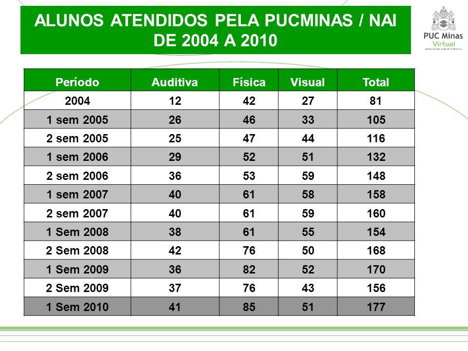 ALUNOS ATENDIDOS PELA PUCMINAS / NAI DE 2004 A 2010 PeríodoAuditivaFísicaVisualTotal 200412422781 1 sem 2005264633105 2 sem 2005254744116 1 sem 200629