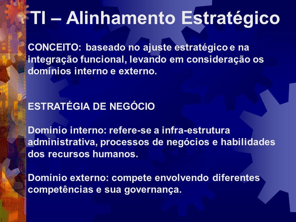 TI – Alinhamento Estratégico CONCEITO: baseado no ajuste estratégico e na integração funcional, levando em consideração os domínios interno e externo.