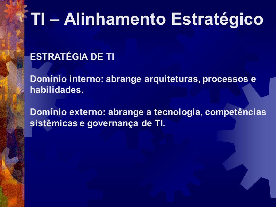TI – Alinhamento Estratégico ESTRATÉGIA DE TI Domínio interno: abrange arquiteturas, processos e habilidades. Domínio externo: abrange a tecnologia, c