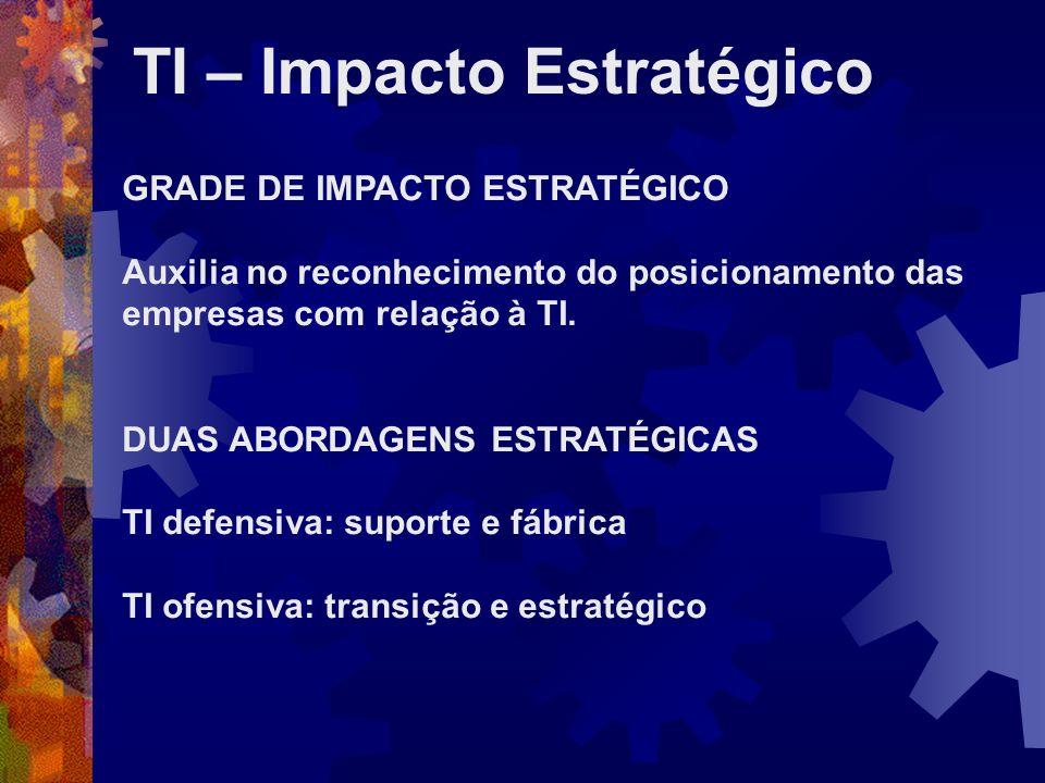 TI – Impacto Estratégico GRADE DE IMPACTO ESTRATÉGICO Auxilia no reconhecimento do posicionamento das empresas com relação à TI. DUAS ABORDAGENS ESTRA