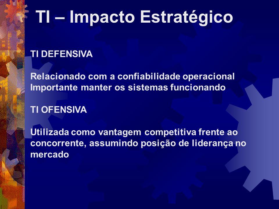 TI – Impacto Estratégico TI DEFENSIVA Relacionado com a confiabilidade operacional Importante manter os sistemas funcionando TI OFENSIVA Utilizada com