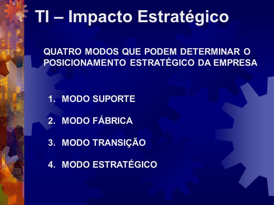 TI – Impacto Estratégico MODO SUPORTE Baixa necessidade de confiabilidade operacional TI é utilizada para das suporte às atividades operacionais Correções são feitas manualmente