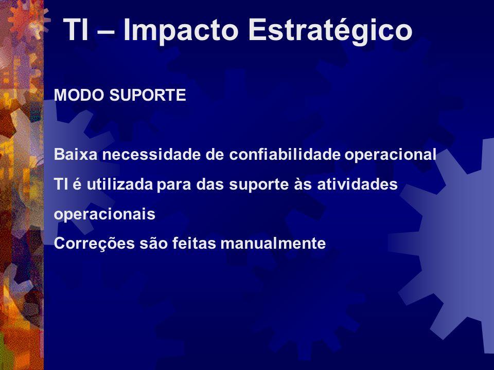 TI – Impacto Estratégico MODO SUPORTE Baixa necessidade de confiabilidade operacional TI é utilizada para das suporte às atividades operacionais Corre
