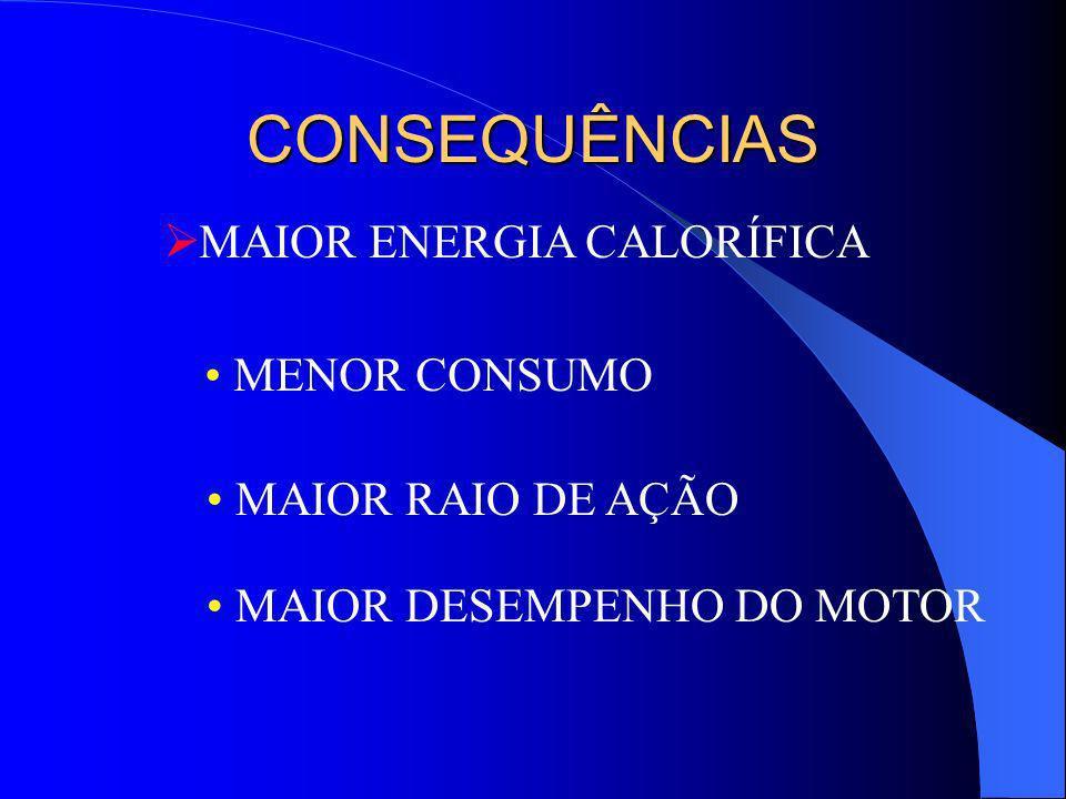 CONSEQUÊNCIAS MAIOR ENERGIA CALORÍFICA MENOR CONSUMO MAIOR RAIO DE AÇÃO MAIOR DESEMPENHO DO MOTOR