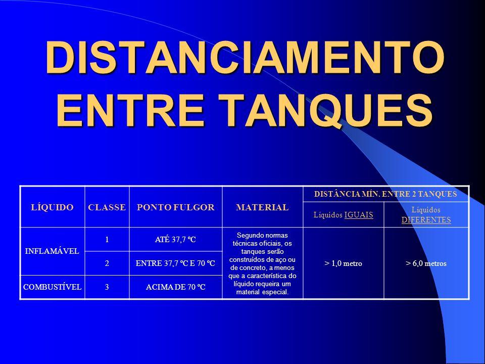 DISTANCIAMENTO ENTRE TANQUES LÍQUIDOCLASSEPONTO FULGORMATERIAL DISTÂNCIA MÍN. ENTRE 2 TANQUES Líquidos IGUAIS Líquidos DIFERENTES INFLAMÁVEL 1ATÉ 37,7