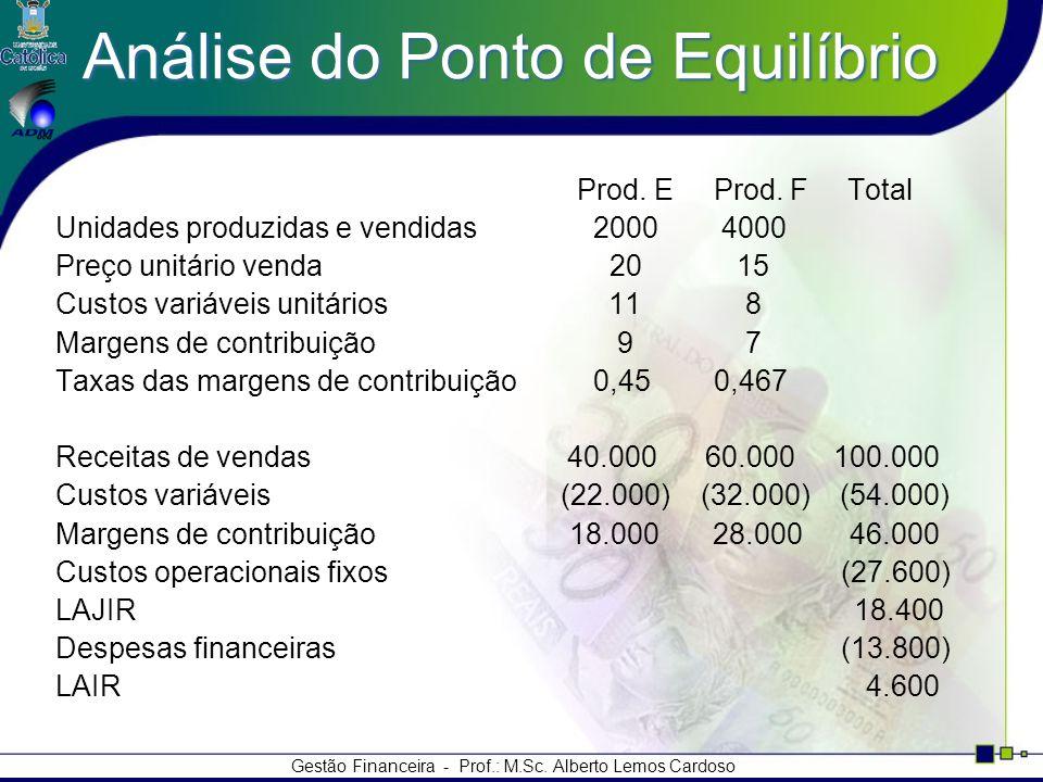 Gestão Financeira - Prof.: M.Sc. Alberto Lemos Cardoso Análise do Ponto de Equilíbrio Prod. E Prod. F Total Unidades produzidas e vendidas 2000 4000 P