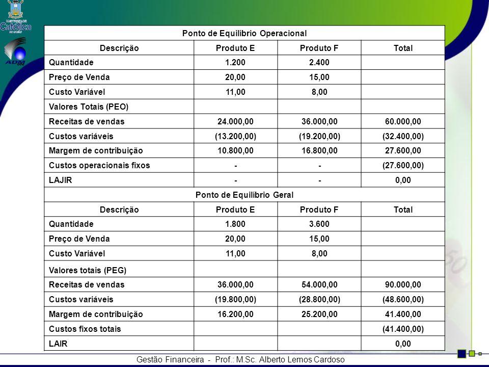 Gestão Financeira - Prof.: M.Sc. Alberto Lemos Cardoso Ponto de Equilíbrio Operacional DescriçãoProduto EProduto FTotal Quantidade1.2002.400 Preço de