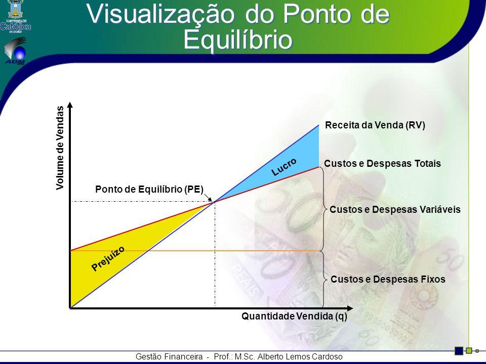 Gestão Financeira - Prof.: M.Sc. Alberto Lemos Cardoso Visualização do Ponto de Equilíbrio Ponto de Equilíbrio (PE) Receita da Venda (RV) Custos e Des