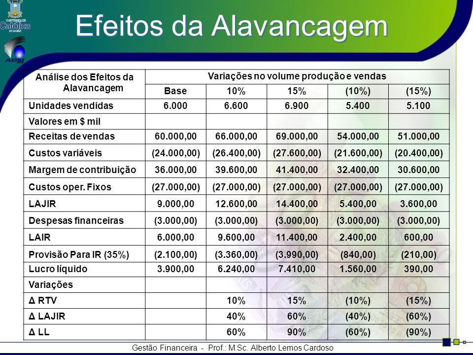 Gestão Financeira - Prof.: M.Sc. Alberto Lemos Cardoso Efeitos da Alavancagem Análise dos Efeitos da Alavancagem Variações no volume produção e vendas